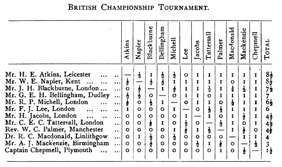 BritBase Chess: 1st British Championship 1904, Hastings