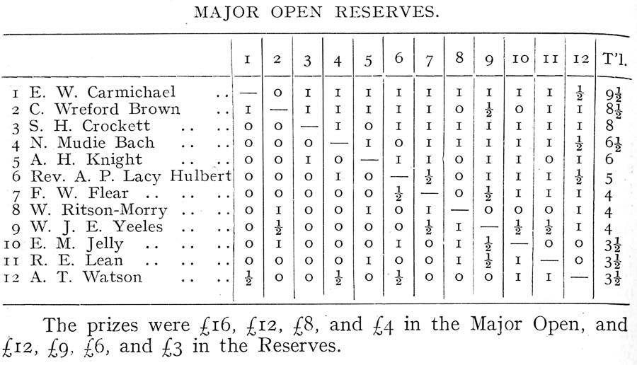 BritBase Chess: 25th British Championship 1932, Whiteleys